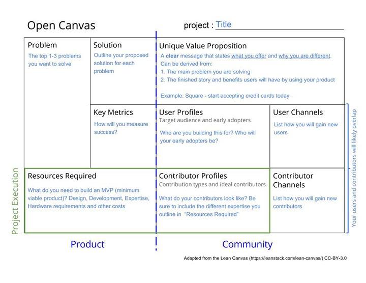 Open Canvas diagram from Mozilla's Open Leaders training program.